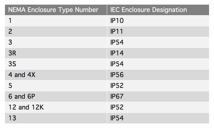 NEMA to IEC enclosure conversions